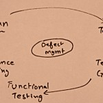 Top 10 considerations when preparing a software test plan